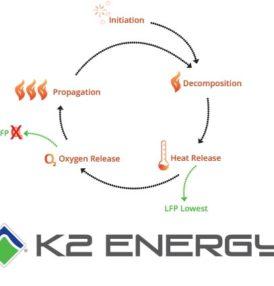 K2 Energy Solutions, Inc. announces exhibition at West 2018